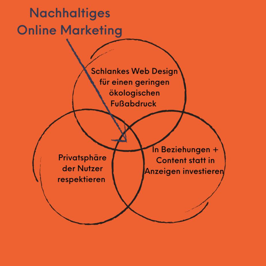 Grafik, die die Elemente von nachhaltigem Online Marketing darstellt.