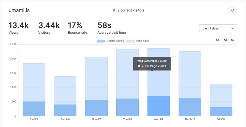 live demo webanalyse tool umami