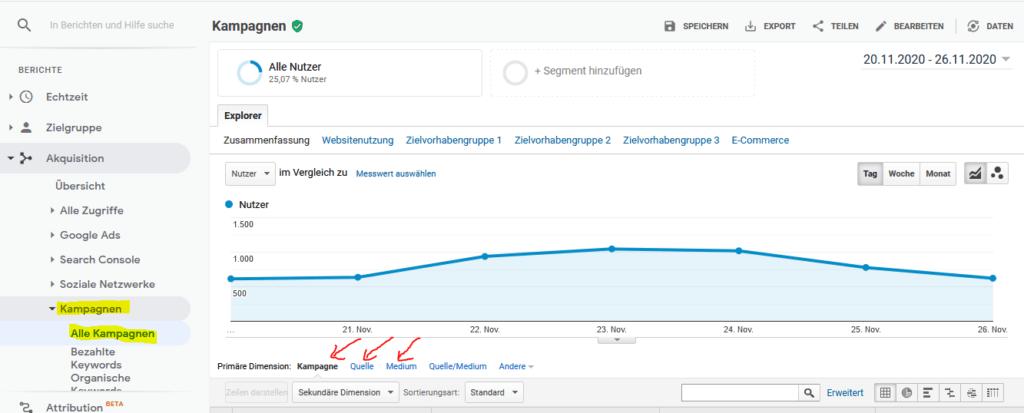 Screenshot von Google Analytics, auf dem dargestellt ist, wo die Aufschlüsselung der UTM-Links zu finden sind