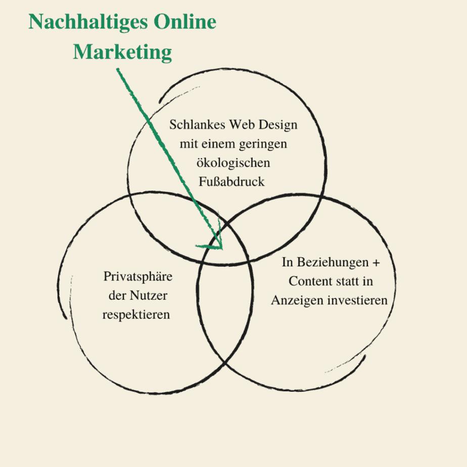 Skizze: So könnte nachhaltiges Online Marketing ausschauen