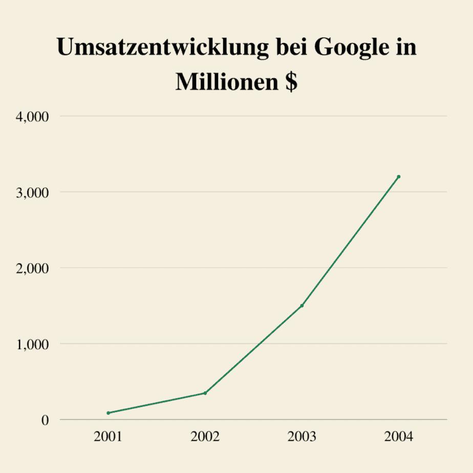 Umsatzentwicklung bei Google in den ersten Jahren mit Behavioral Targeting