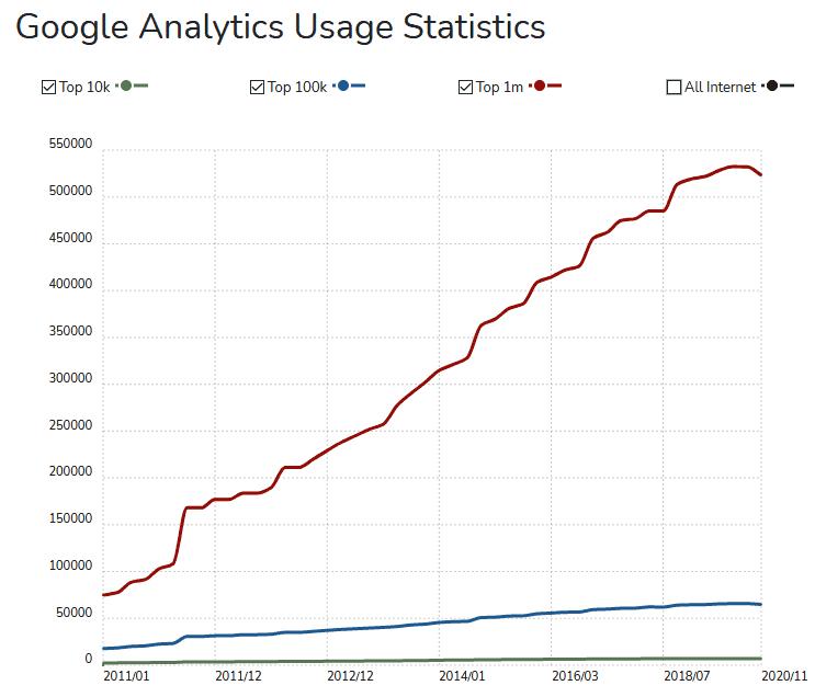 Google Analytics Nutzung nimmt in Deutschland ab.